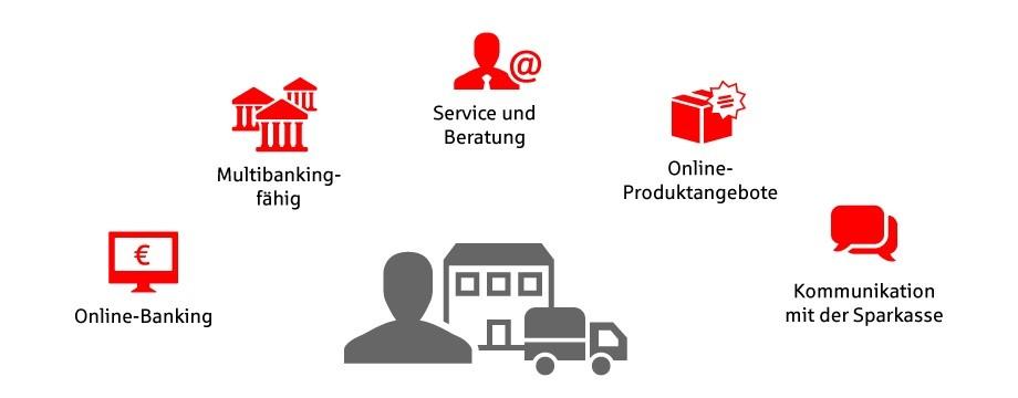 Online Banking Mönchengladbach Sparkasse
